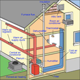 Get To Know Your New Home's HVAC Systems Forced air