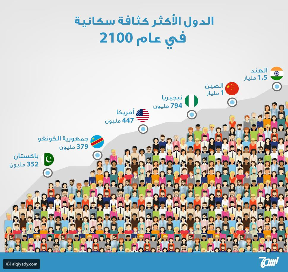 إنفوجرافيك الدول الأكثر كثافة سكانية في عام 2100 القيادي Infographic Reading