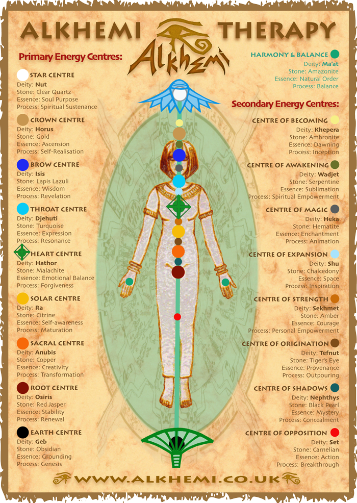 Egyptian energy healing & spirituality - ancient Egyptian ...