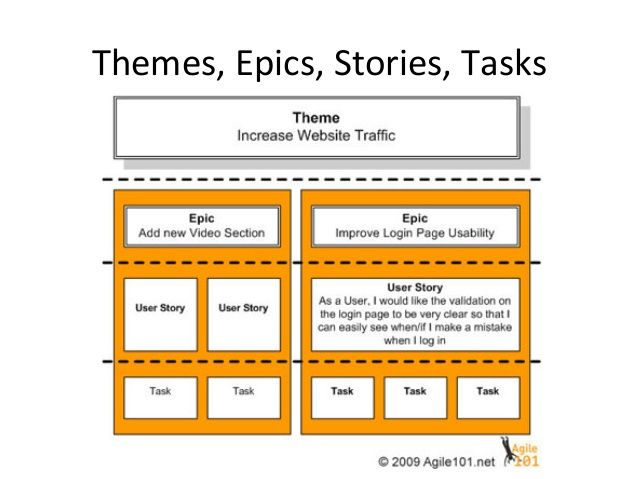 user story formats