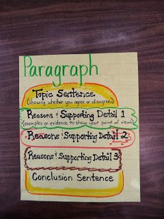 hamburger essay analogy How to teach students to write main body paragraphs using the texas formula this is an introduction to how to teach your students the skill of writing main body paragraphs using the texas formula.