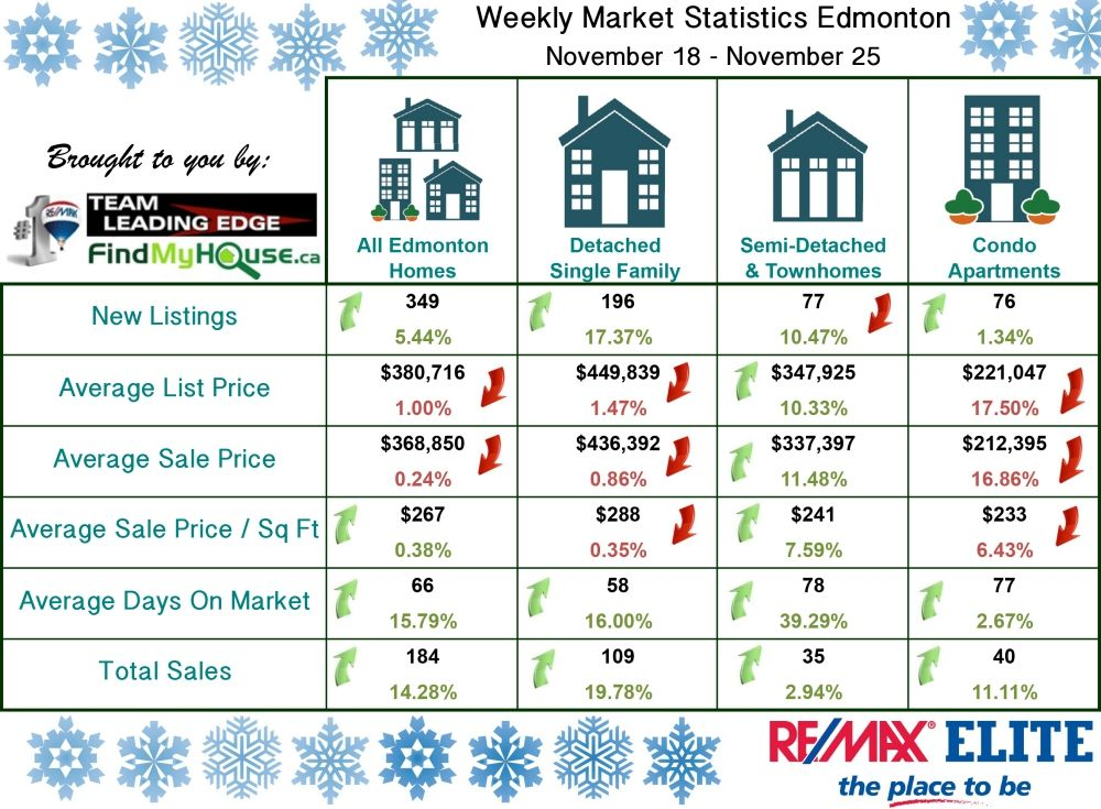 Edmonton Real Estate Weekly Update