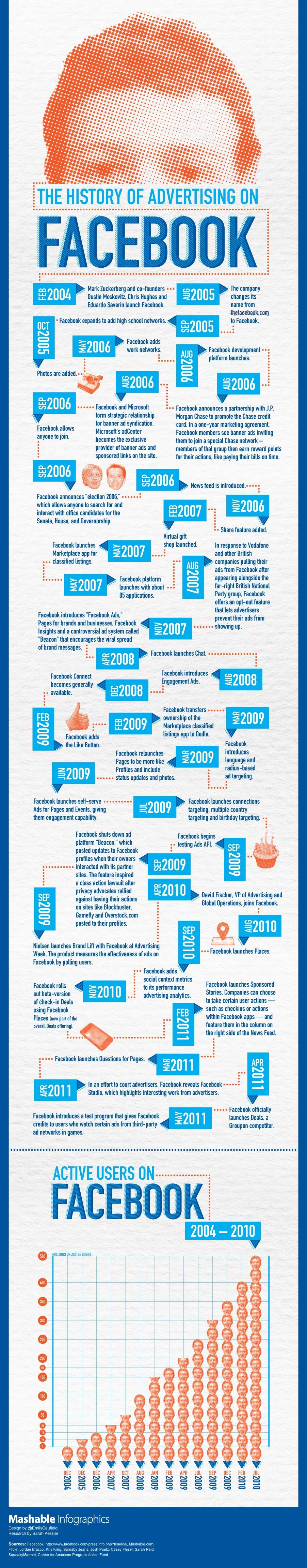 The History of Advertising on Facebook [INFOGRAPHIC]