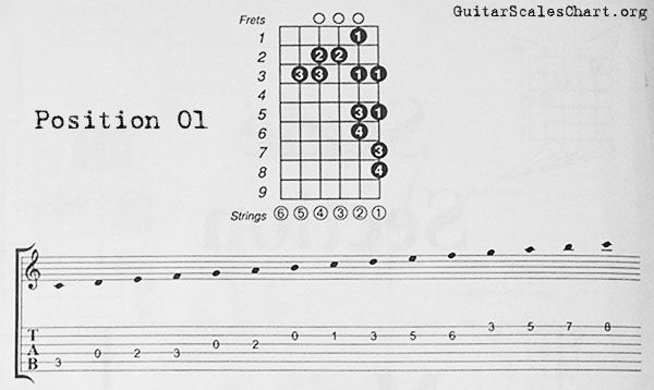 C Major guitar scales diagram. There is also a video at this page.