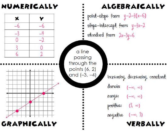 The Speeding Ticket (Part 1: Solving Linear Equations with
