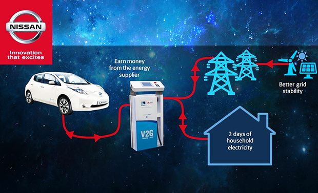 Power To The People Nissan Electric Vehicles Go V2g Nissan Electric Nissan Nissan Leaf
