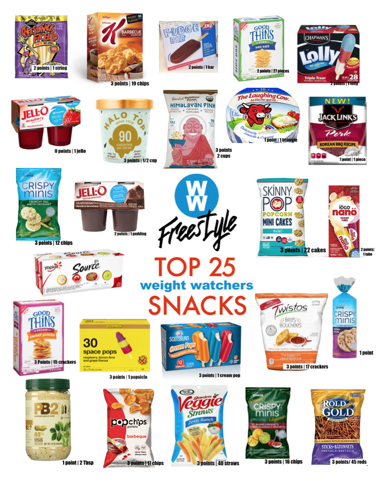 Best Low Point Weight Watchers Snacks images
