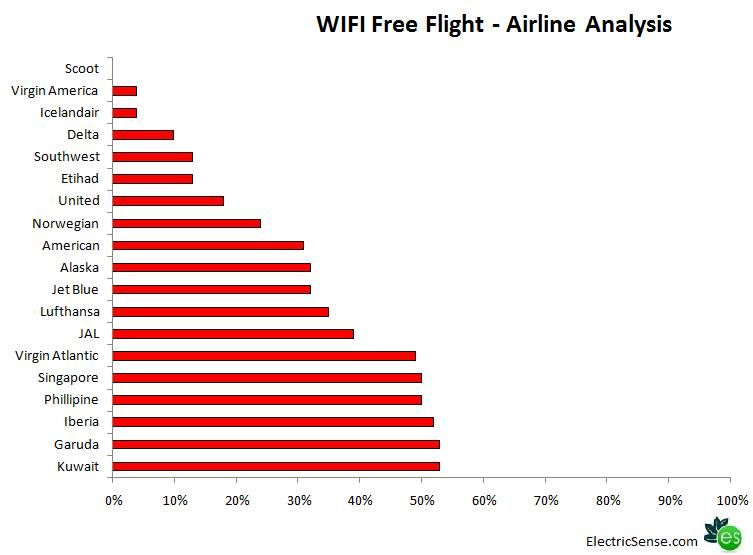 WiFi radiation airline analysis To compile my bar chart I took the - what is a bar chart