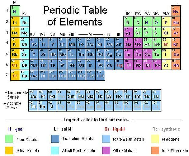 Cómo utilizar la tabla periódica Panda - best of tabla periodica nombres familias