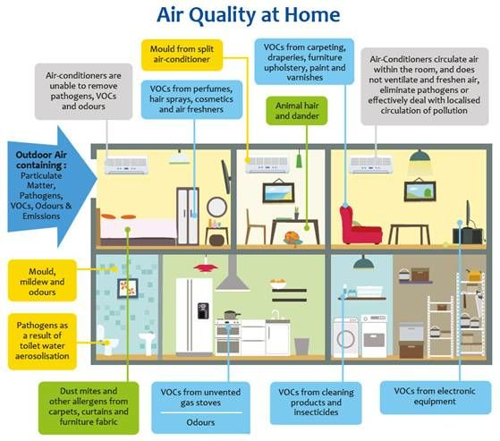 As The Temperatures Drop More Time Will Be Spent Indoors Indoor Air Quality Can Be Two Indoor Air Pollution Improve Indoor Air Quality Indoor Air Quality