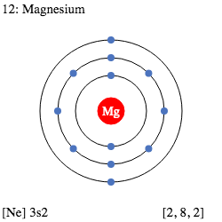 Mg Magnesium Element Information: Facts, Properties
