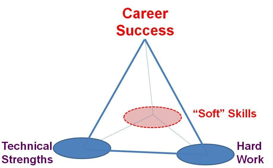 Complement hard skills with soft skills Hard skills are a term - soft skills