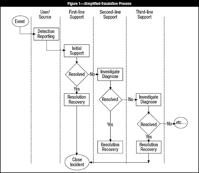 incident process - Google Search Incident Mgmt Pinterest Craft - copy business blueprint for manufacturing