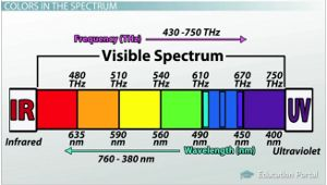 This Lesson Introduces The Basics Of Visible Light And Color Learn How Spectrum Is Divided Into Six Ranges