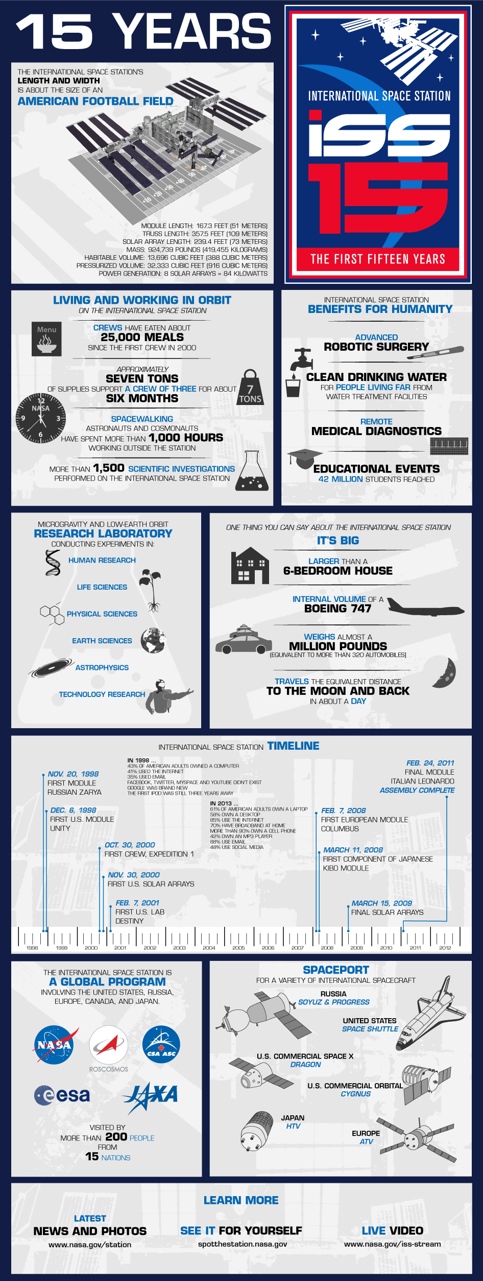 Awesome infographic about the first 15 years of the international space station. Here's to at least another awesome 15 years of actual non-stop kick-ass space research!