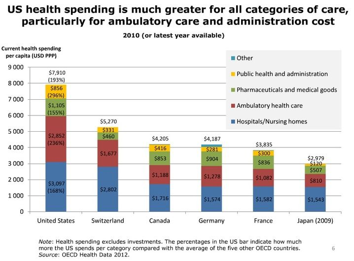 Health Costs How The U S Compares With Other Countries Healthcare Costs Hospital Administration Ambulatory Care