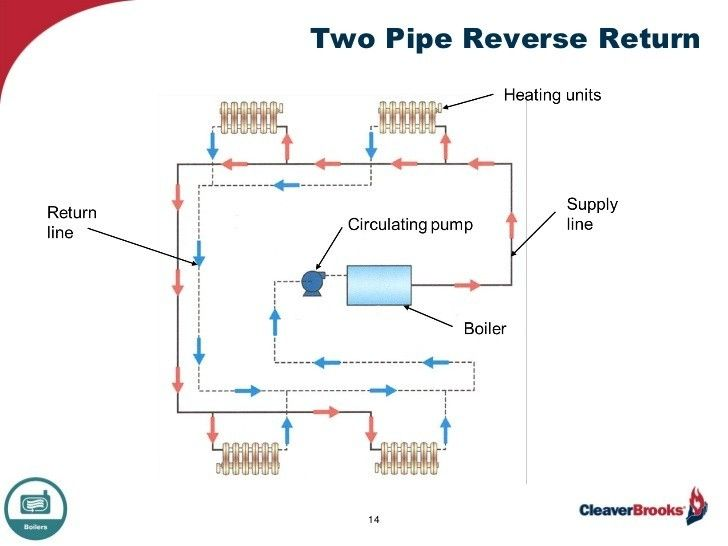 Pin By Hani Hazzam On Hvac With Images Mechanical Room