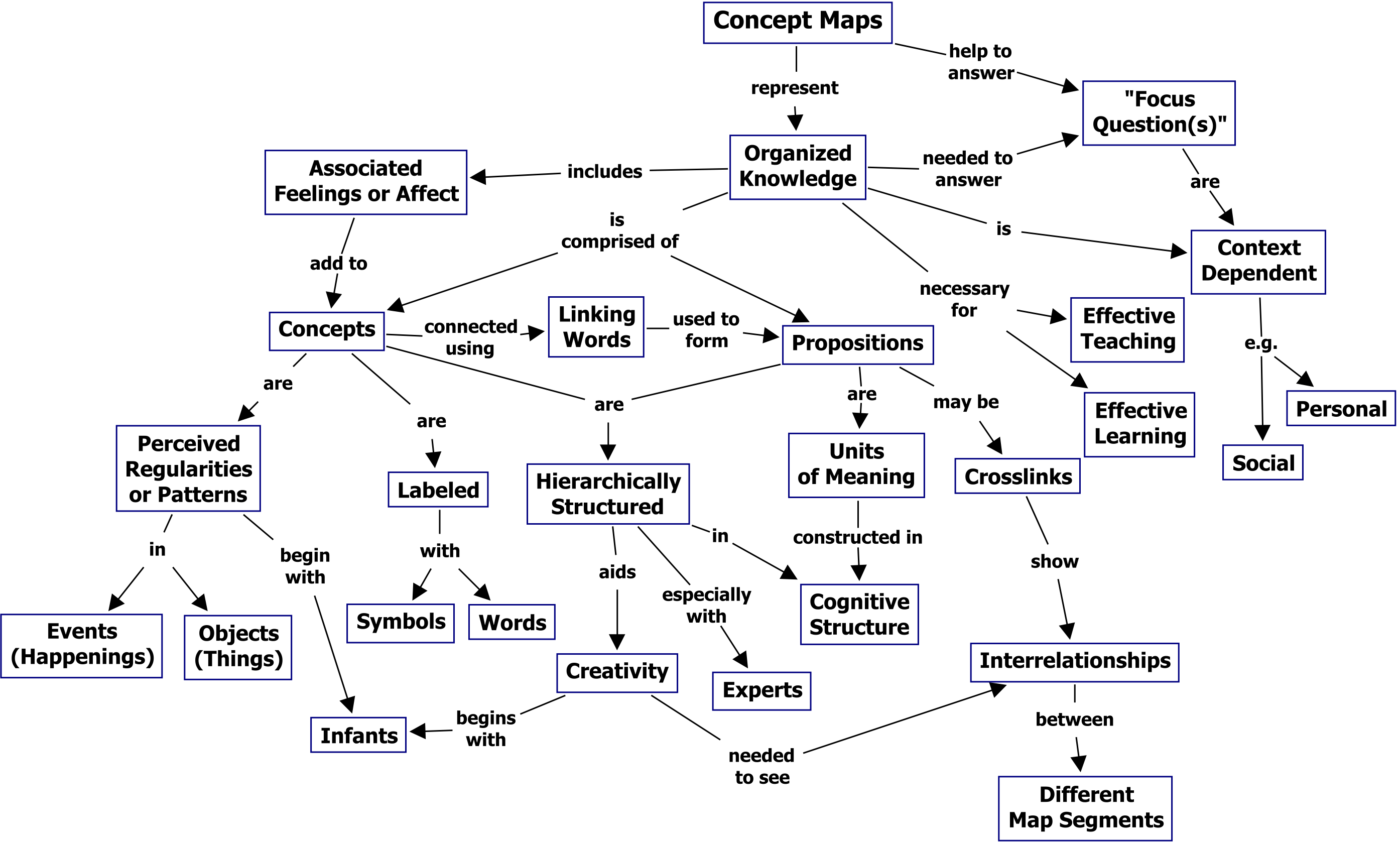 Concept Mapping Instructional Design Tips & Tricks