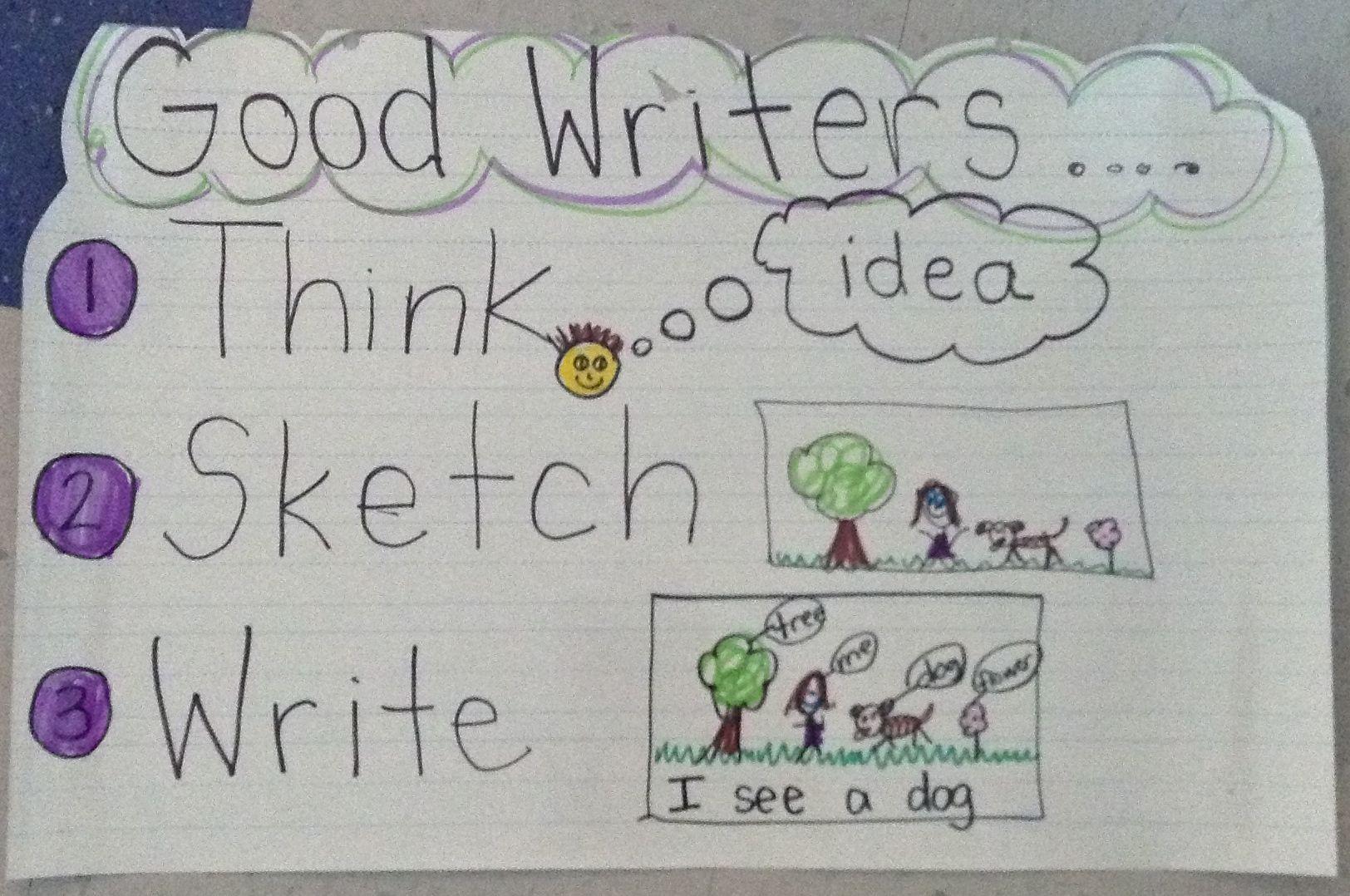 Beginning Steps Of The Writing Process Writersworkshop