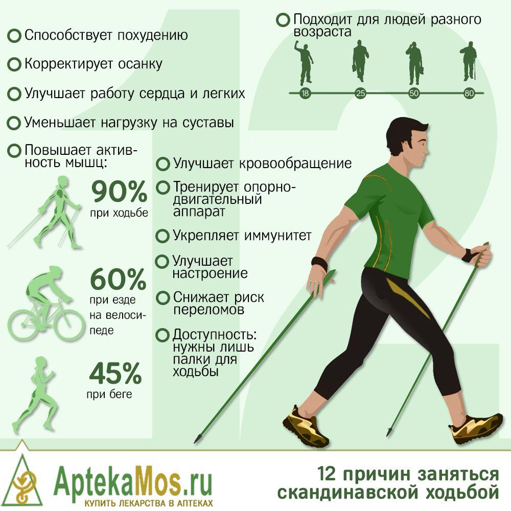 Как Заниматься Ходьбой Чтобы Похудеть. Как похудеть с помощью ходьбы?