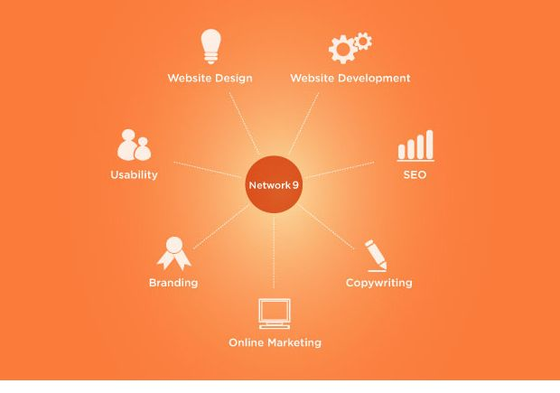 Infographic For Web Design Services Service Design Web Design Services Web Design