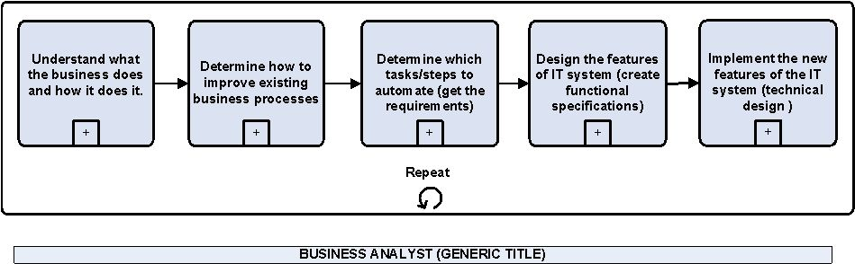 Roles of the Business Analyst Modern Analyst ↔ BA ↔ PMP - business analyst job description