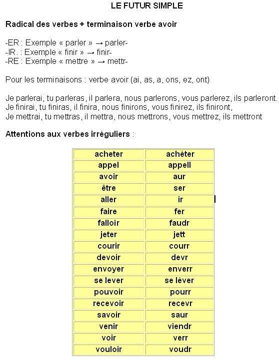 Le Futur Simple Futur Simple Apprendre Le Francais Verbe Avoir