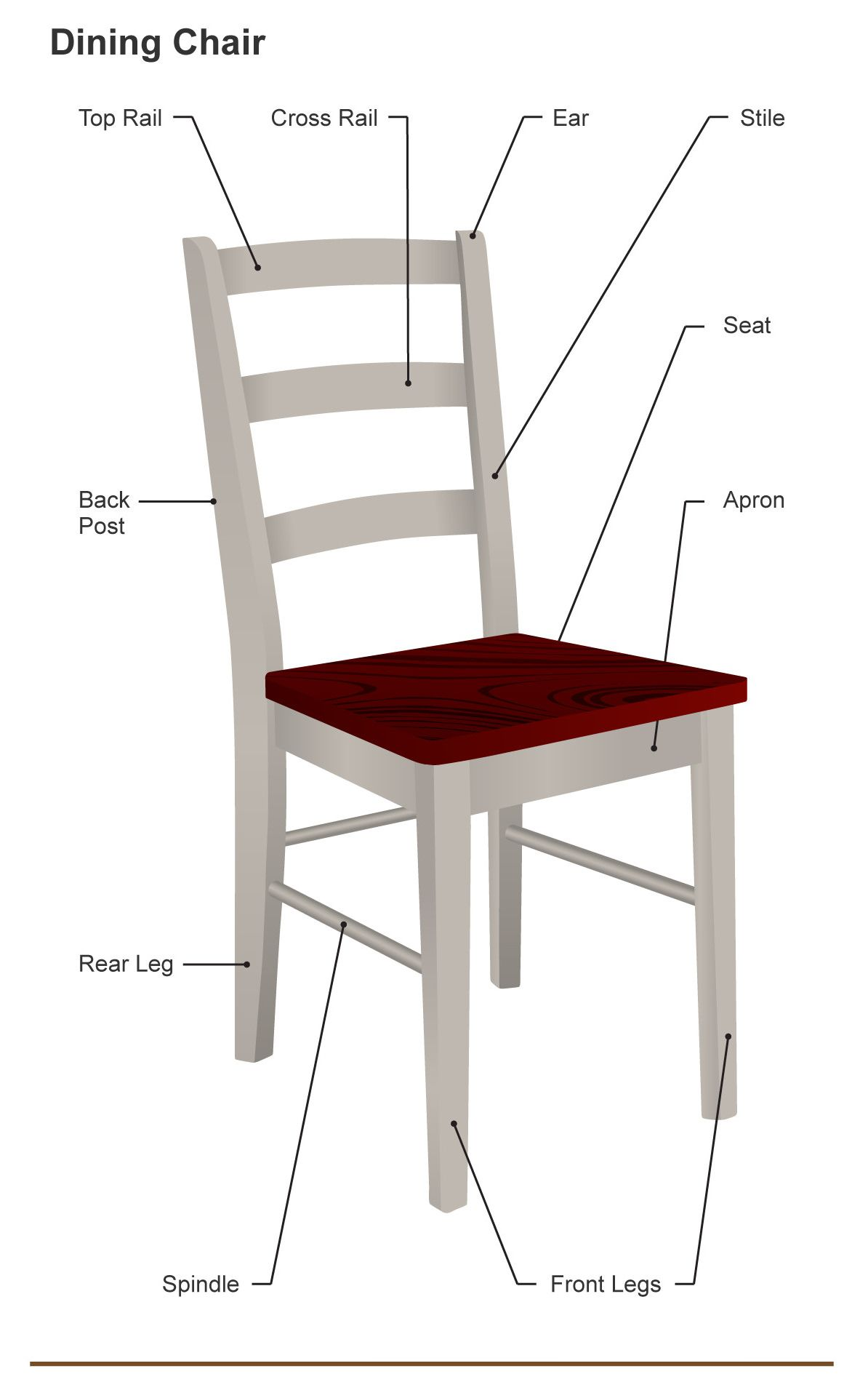 The Different Parts Of A Chair Dining Desk And Armchair Dining Room Furniture Chair Parts Chair