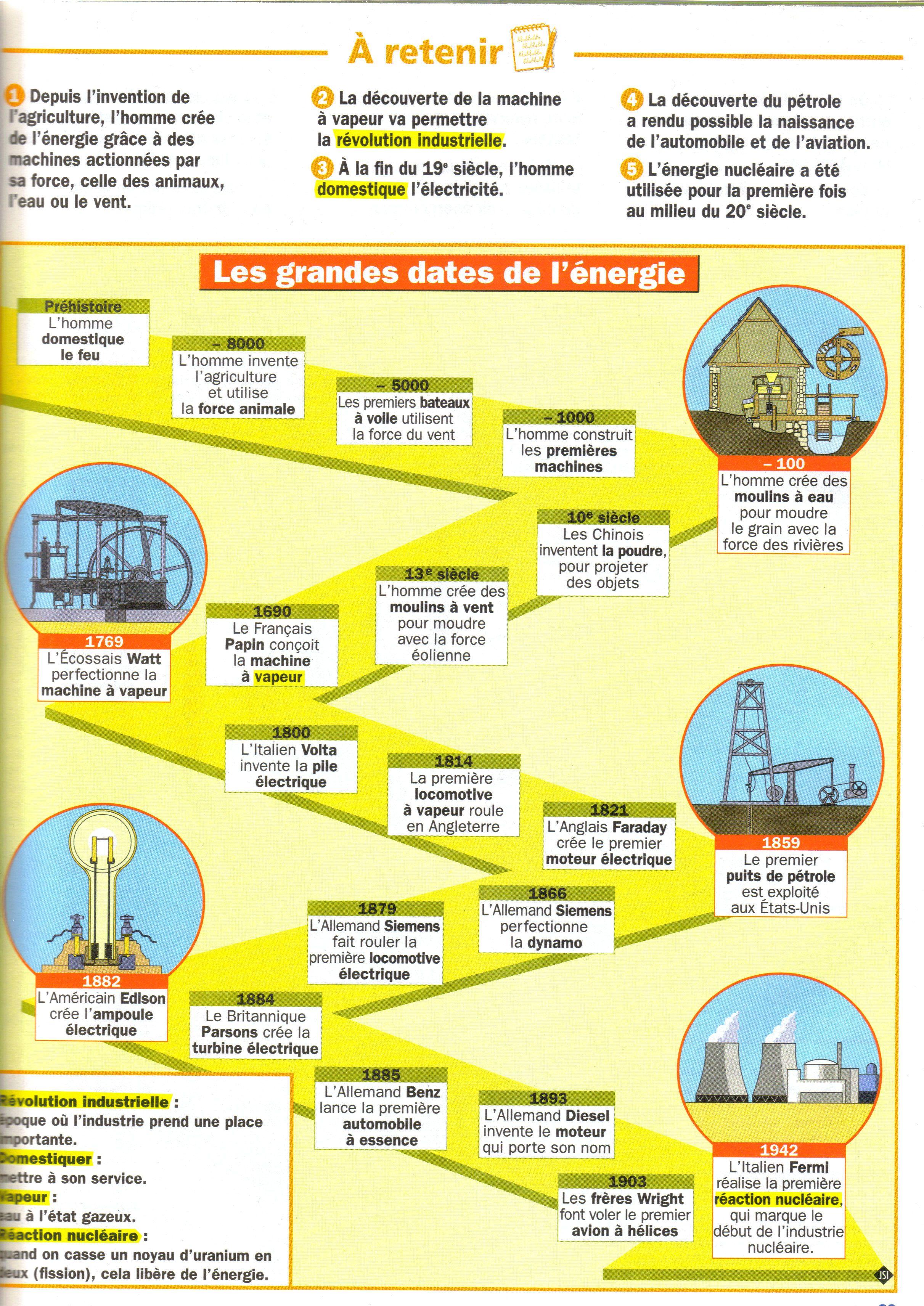 Les Grandes Dates De L Energie Enseignement De L Histoire Technologie College Culture Generale
