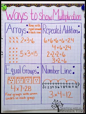 Multiplication Mastery Madness! Multiplication anchor charts - multiplication table