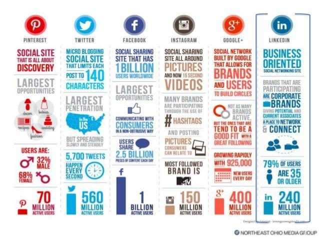 Monitoring Future Chart Current | Soc report | Pinterest | Statistics