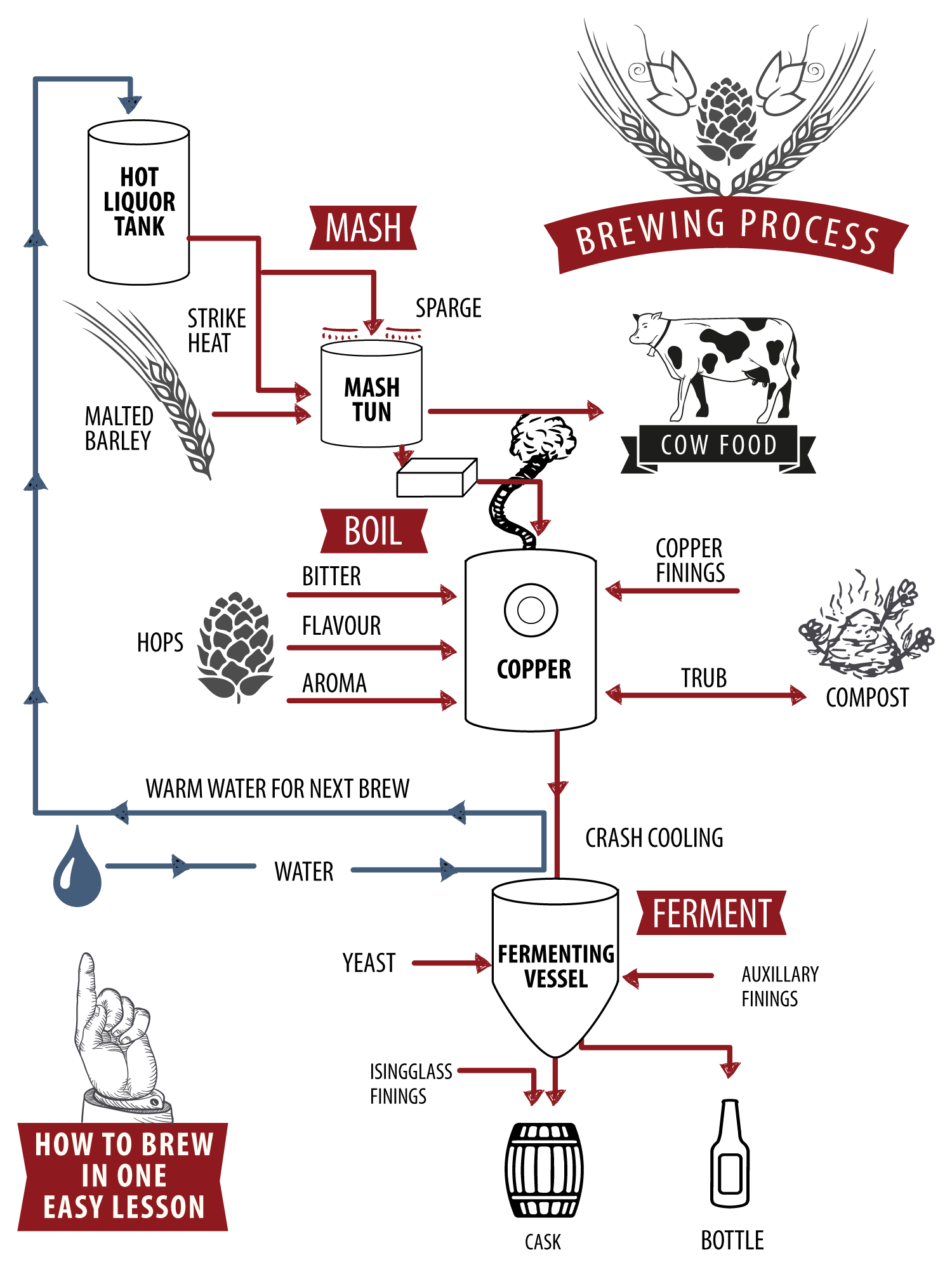 Image result for brew process diagram uk interior pinterest image result for brew process diagram uk pooptronica