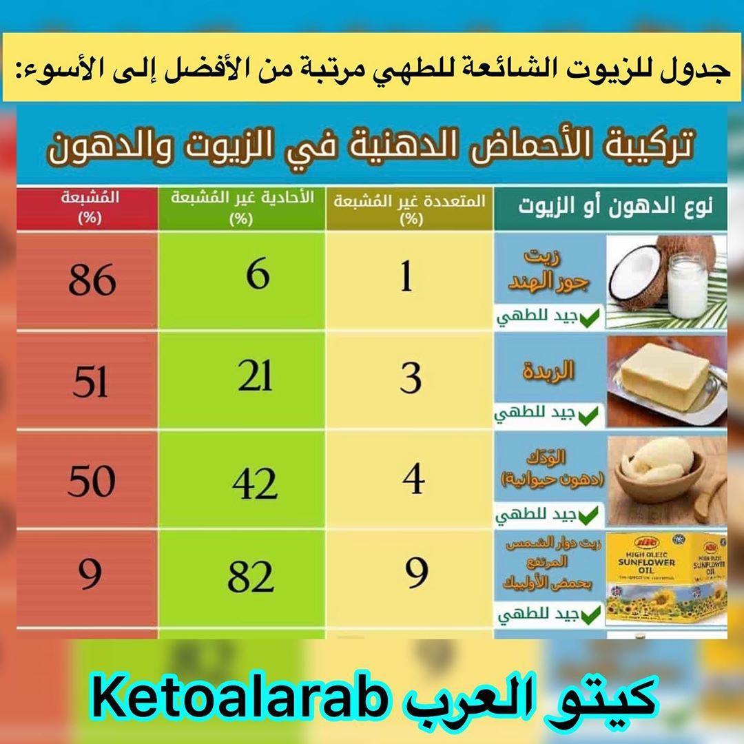 جدول للزيوت الشائعة للطهي مرتبة من الأفضل للأسوأ Healthy Quotes Ketones Quotes