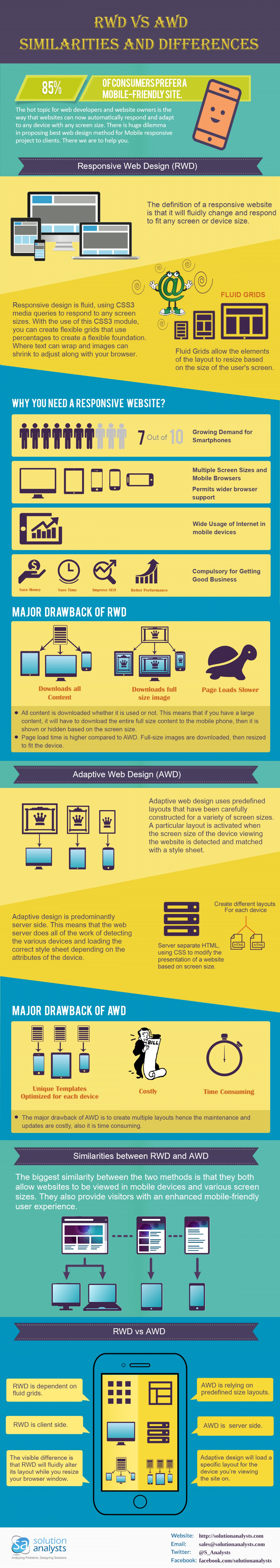 Responsive Web Design Rwd Vs Adaptive Web Design Awd Infographic Web Design Responsive Web Design Mobile Design Trends