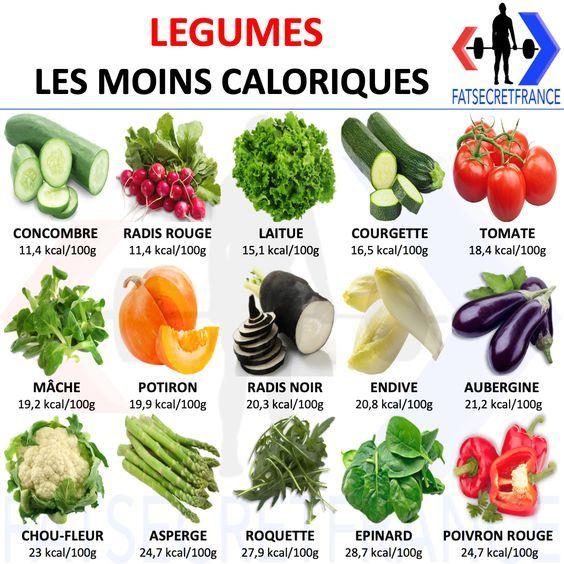 Quel est les légumes les moins calorique ? en 2020 (avec