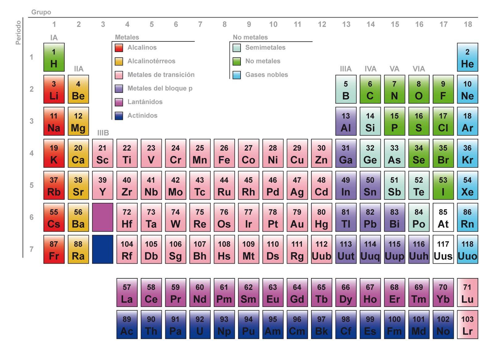 Tabla peridica que debemos estudiar para el prximo examen de tabla peridica que debemos estudiar para el prximo examen de qumica urtaz Image collections