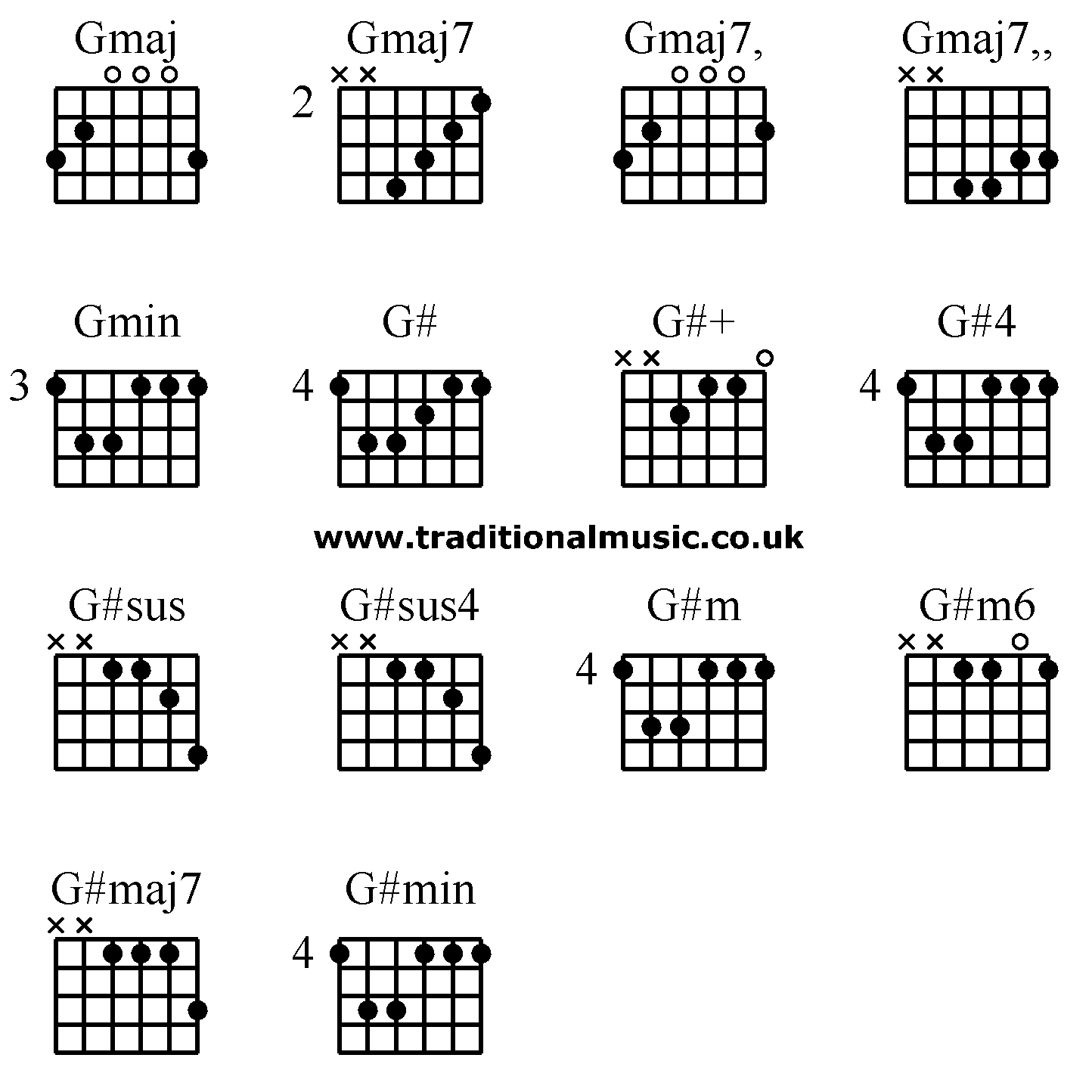 guitar chords advanced