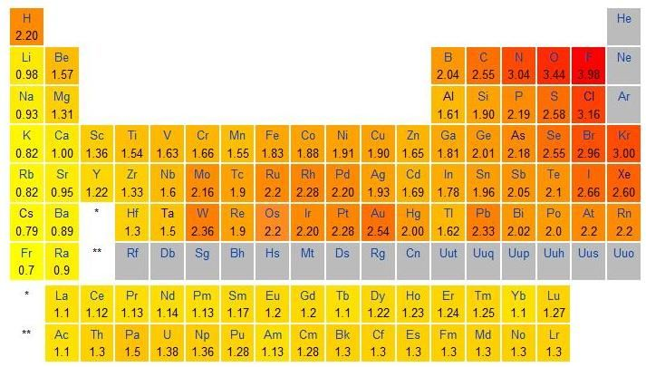 This table shows were golds Electronegativity Elements Project - electronegativity chart template