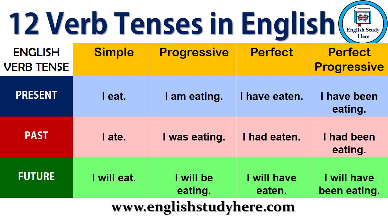 Https Englishstudyhere Com Speaking 12 Tenses In English Verb Tenses English Study Tenses [ 720 x 1280 Pixel ]