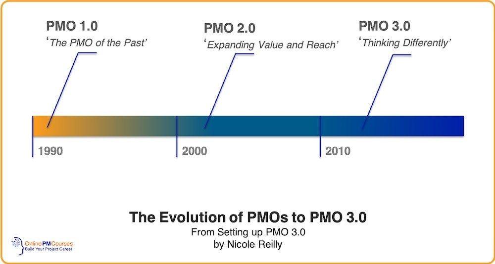 Setting Up Pmo 3 0 Project Management Program Management