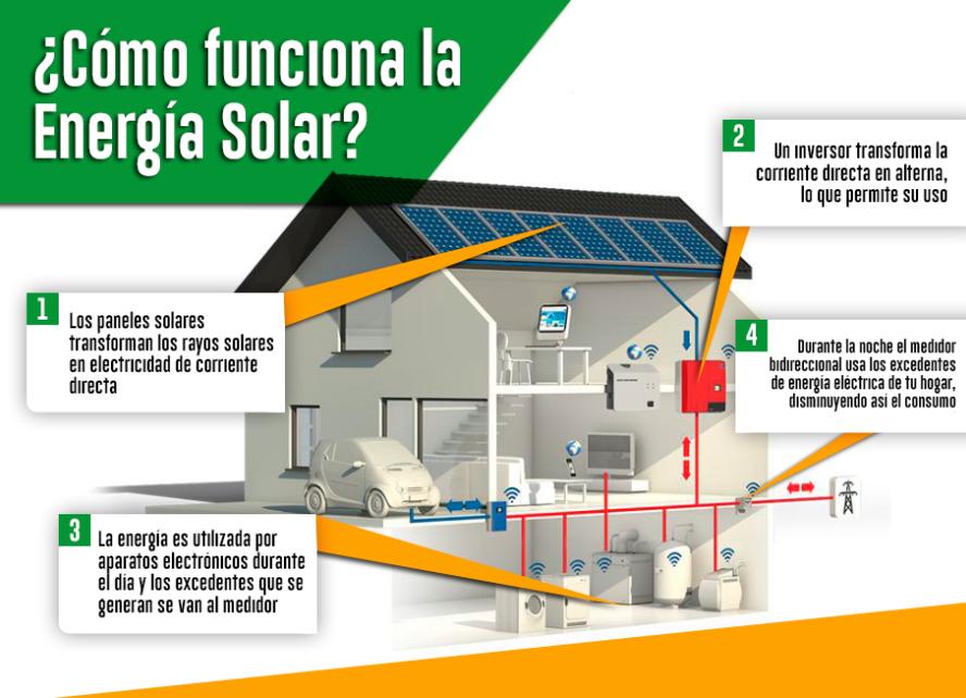 Como Funciona La Energia Solar Paneling