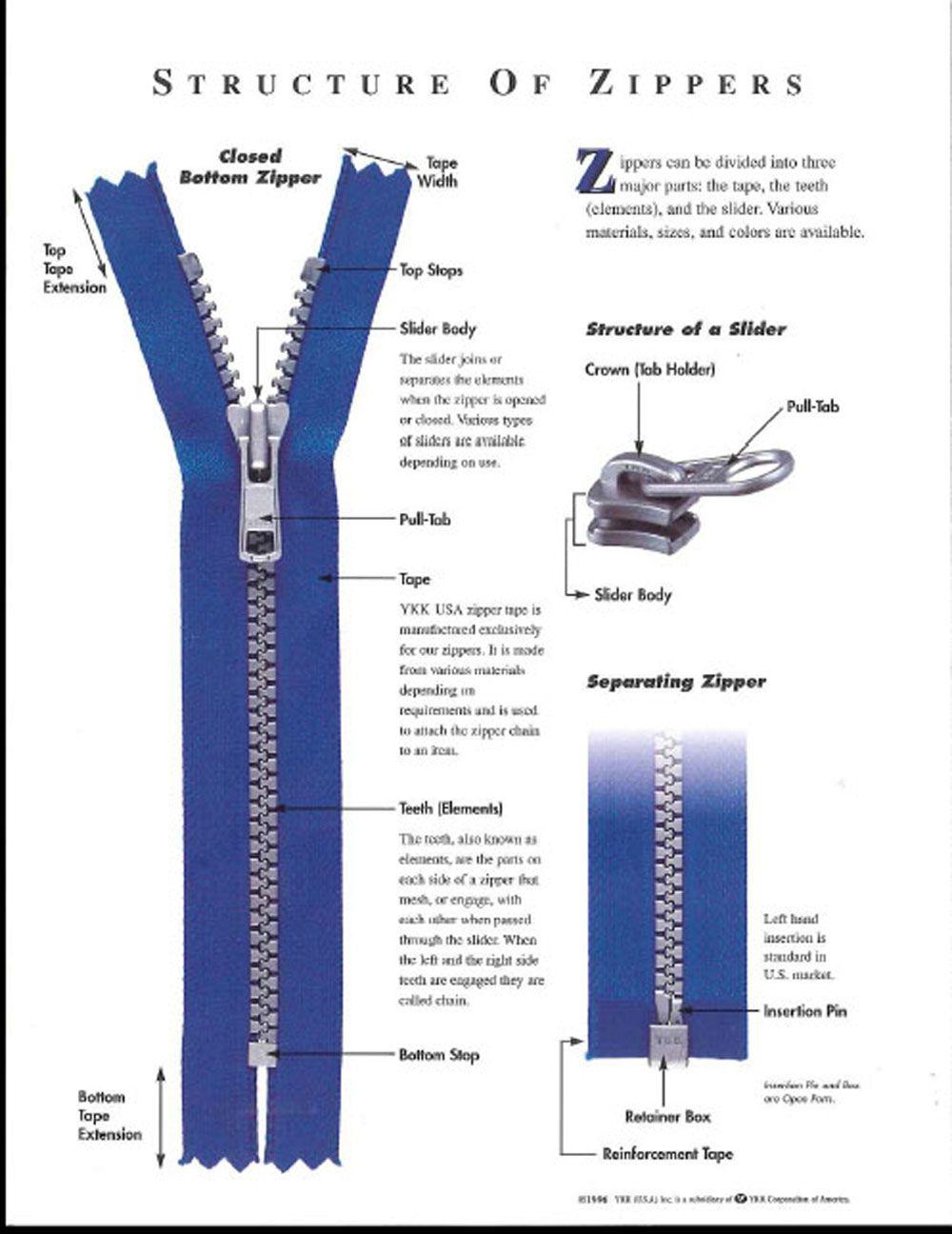 Structure of zippers | Zipper, Sewing skills, Wlen
