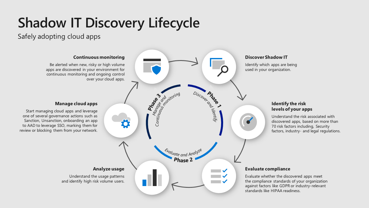 Step 7. Discover shadow IT and take control of your cloud