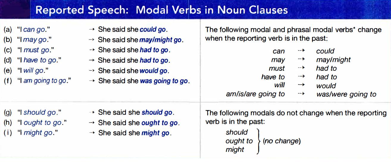 Grammar Reported Speech Modal Verbs