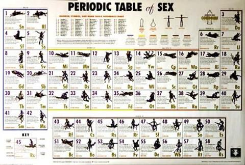 Periodic table of sex position