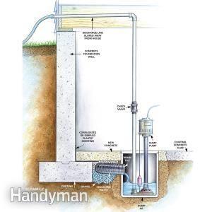Elegant Humid Basement solutions