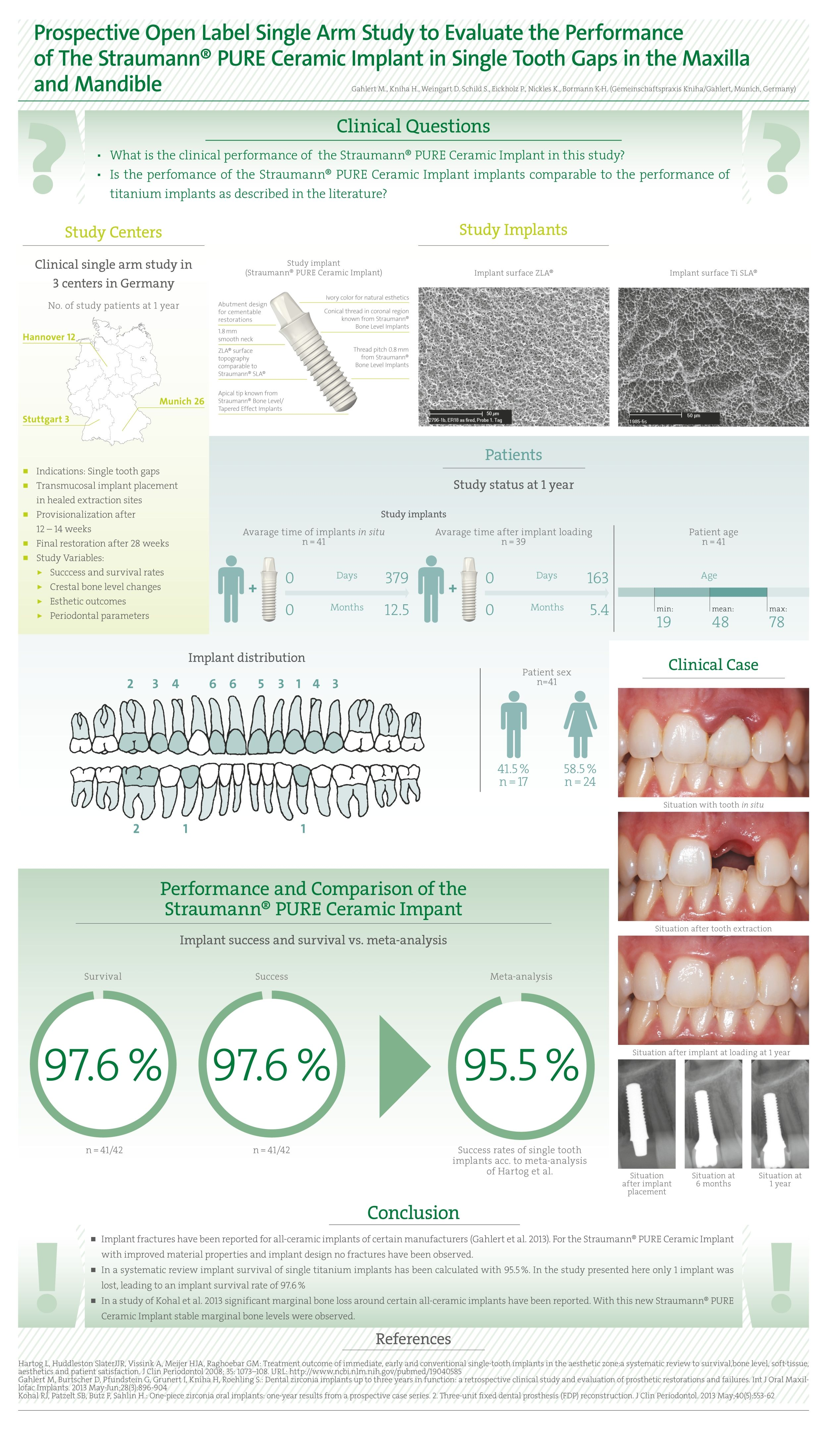 Pure Ceramic Dental Implant from Straumann • Actual • Dental