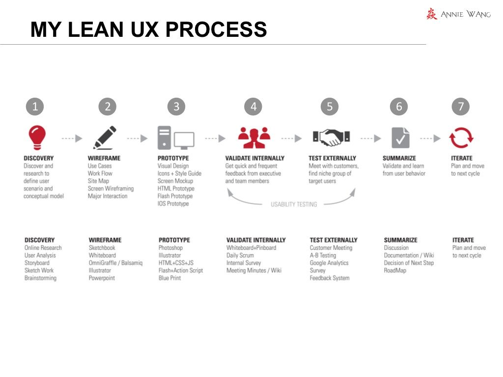 A Lean Design Process For Creating Awesome Ux Lean Design Ux Design Process Ux Process