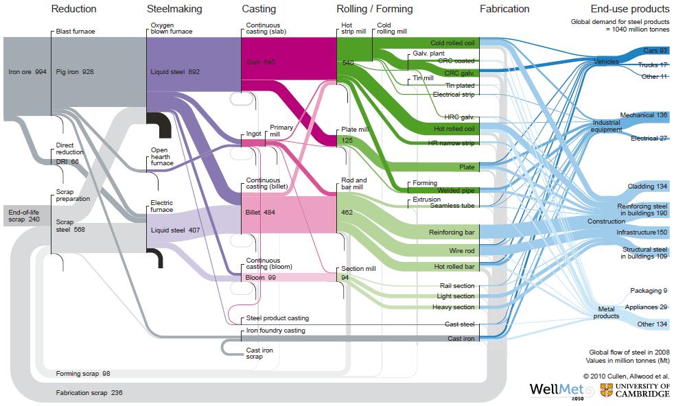 Wellmet Sankey Diagram For The Global Flow Of Steel Elements