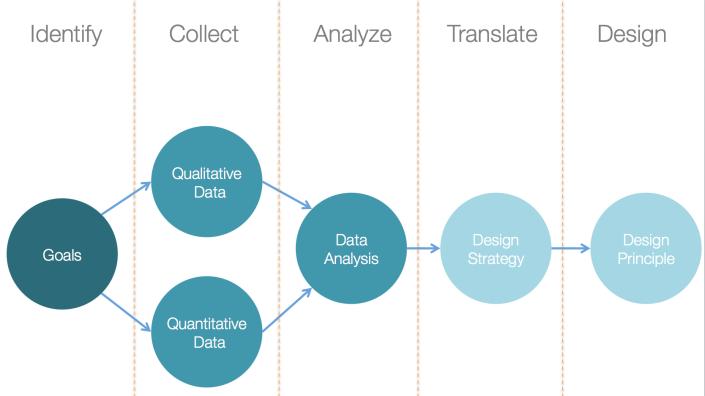 Data Driven Design Process | Design